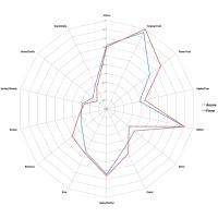 BRU-1 15,7% - 100g - 2019